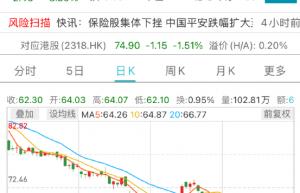 中国平安股票k线分析 股价下跌 中国平安回应