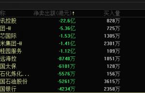 腾讯股票跌近4%遭高盛、瑞信、大摩等抛售70万股