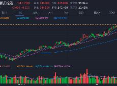 k线图鑫东财配资分析国内生产总值计算公式_板块动态