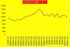 巴蜀财经网总结怎样区分沪市和深市的股票_理财动态